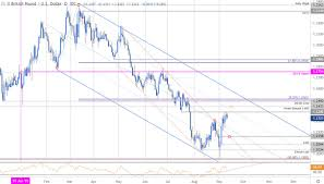 Sterling Chart Sterling Price Outlook British Pound Rally Stalls Gbp Usd