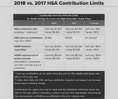 along with minimum deductible and maximum out of pocket expenses for the high deductible health plans hdhps that hsas must be coupled with