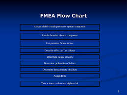 Failure Modes And Effects Analysis Fmea Ppt Download