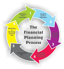 A to Z daily tips: Understanding Financial Planning