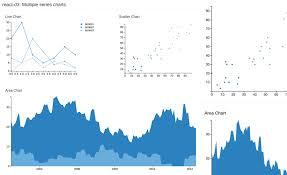 React D3 Charts Modular React Charts Made With D3 Js Redq Inc