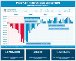 Obama Job Creation Chart Republican From The Frogs Mouth