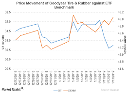 Goodyear Tire Rubber Company Declares Dividend Of 0 10