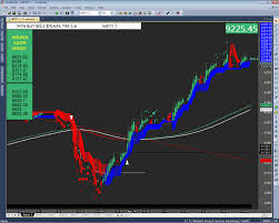 1 Best Nifty Intraday Buy Sell Signal Software In India
