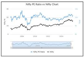 Nifty Pe Ratio Chart 2018 Nifty P E Ratio Analysis Importance On Stock Market