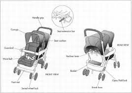 How Baby Stroller Is Made Material History Used Components