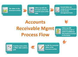 Account Receivable Process Flow Chart Ppt Facing Problems With Accounts Receivable Management In