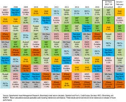 Asset Class S P 500 Annualized Total Return Chart