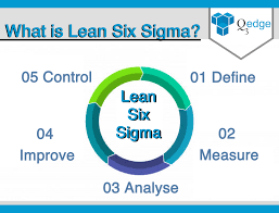 What Is Lean What Is Lean Six Sigma And Lean Six Sigma