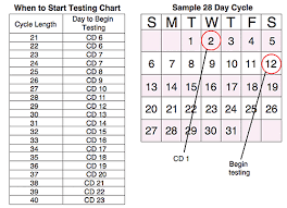 Ovulation Chart Pregnancy Signs Ovulation Test Strip Instructions For Use Early Pregnancy