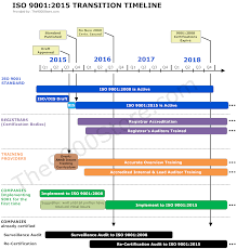 Timeline To Implement Iso 9001 2015 9000 Store
