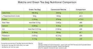 Matcha Sencha Comparison Chart Matcha Health Benefits