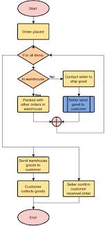 Online Shopping Process Flowchart Example