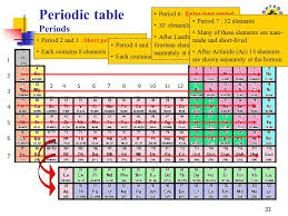 Atomic Structure and Periodic Table - ppt video online download
