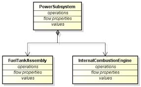 astah sysml tutorial   astah netblock definition diagram association