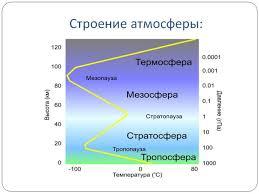 География тема атмосфера Строение атмосферы