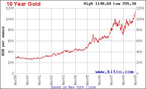 Kitco Gold Chart Chemical Elements