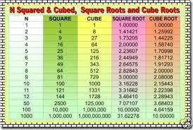 Details About Squares Cubes Square Roots Cube Roots Math