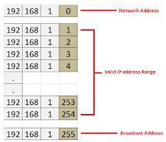 Subnet Mask Chart Ip Addresses Understanding Ip Addresses Tutorial Ip Addressing Subnet