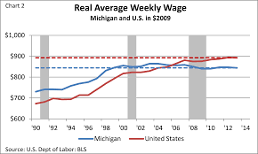 michigan income federal reserve bank of chicago although job growth in michigan has outperformed that of the nation as a whole since 2010 according to the data in chart 2 wages in michigan haven t kept