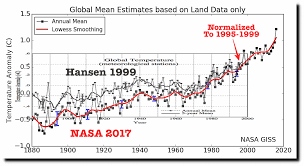 Nasas Completely Fake Temperature Graphs Real Climate Science