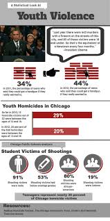 my chicago important chicago web links at com chicago youth violence