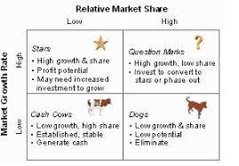 best images of bcg matrix diagram   market growth share matrix    bcg portfolio matrix