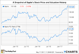 Apple Share Price History Chart Are Apples Stock Buybacks Still Working For Investors