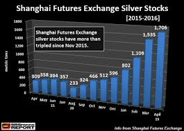 Stand Aside Jp Morgan A New Player In The Silver Market Has