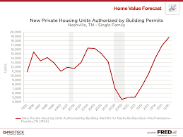 Home Value Forecast A Real Story Of Recovery In Nashville Tn