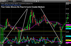 Vix Stock Chart Stock Market Cycle Top And Fearless Vix Signal Turning Point