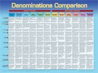 What Denomination Am I Chart 8 Best Dig Deeper Images Christian Dig Deep Christianity