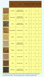 Factual Nutrients In Grains Chart 2019