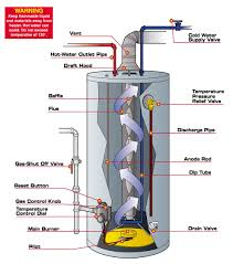 Gas Hot Water Heater Vent Water Heaters