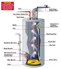 Hot Waterheaters Water Heaters