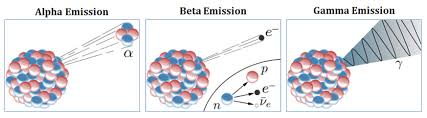 Alpha Beta Gamma Decay Chart Alpha Rays Vs Beta Rays Vs Gamma Rays Compare