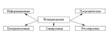 Курсовая работа Рынок сущность структура механизмы  Рис 1 Функции рынка