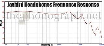 Jaybird Headphones Frequency Response Thephonograph Net