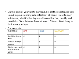 Nfpa Assignment Pre Ap Chemistry Ppt Download