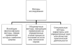 НОУ ИНТУИТ Лекция Методологический аппарат научного исследования Классификация методов научного исследования