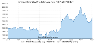 Cdn To Peso Chart 26 Particular Canadian To Peso Chart