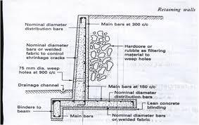 Small Picture slatter hoa engineering design for fixing broken retaining wall