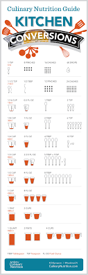 Culinary Math Conversion Chart Simple Kitchen Conversion Infographic