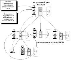 Центральный узел АС НСИ Характерные особенности НСИ Курсовая  Центральный узел АС НСИ Характерные особенности НСИ Курсовая работа по курсу Теория систем и системный анализ