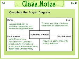 Coefficient Frayer Model Biology