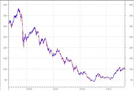 Cyprus Stock Market Chart Cyprus A Stock Market Dies Seeking Alpha
