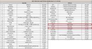 2017 Oricon Chart Kpop Artist Album Sales Allkpop Forums