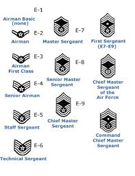 The apco phonetic alphabet, a.k.a. Uniform Air Force Girlfriend Air Force Mom Air Force