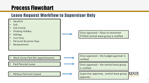 Process Overview Employees Ppt Download