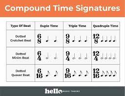Noticeably, there is no line in between the two numbers of a time signature. Time Signature Charts Hello Music Theory